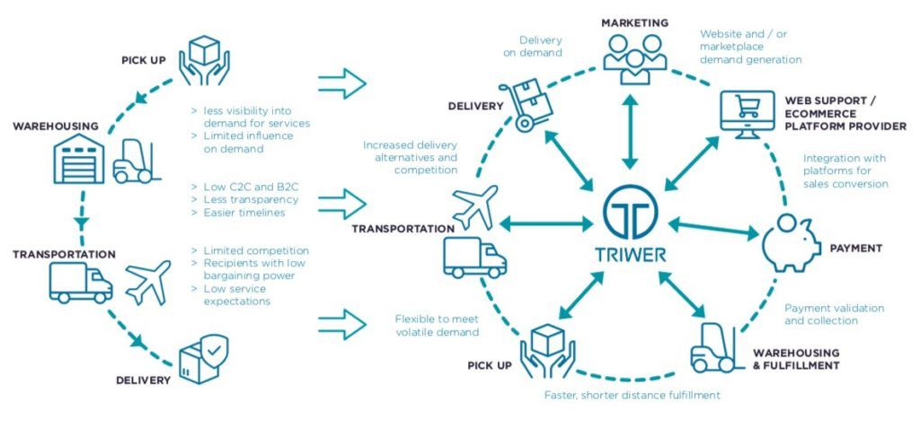 triwer trw token airdrop blockchain powered courier express parcel delivery