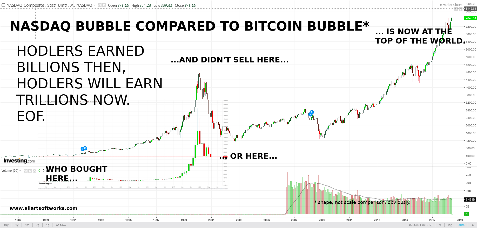 nasdaq bubble compared to bitcoin bubble allart softworks